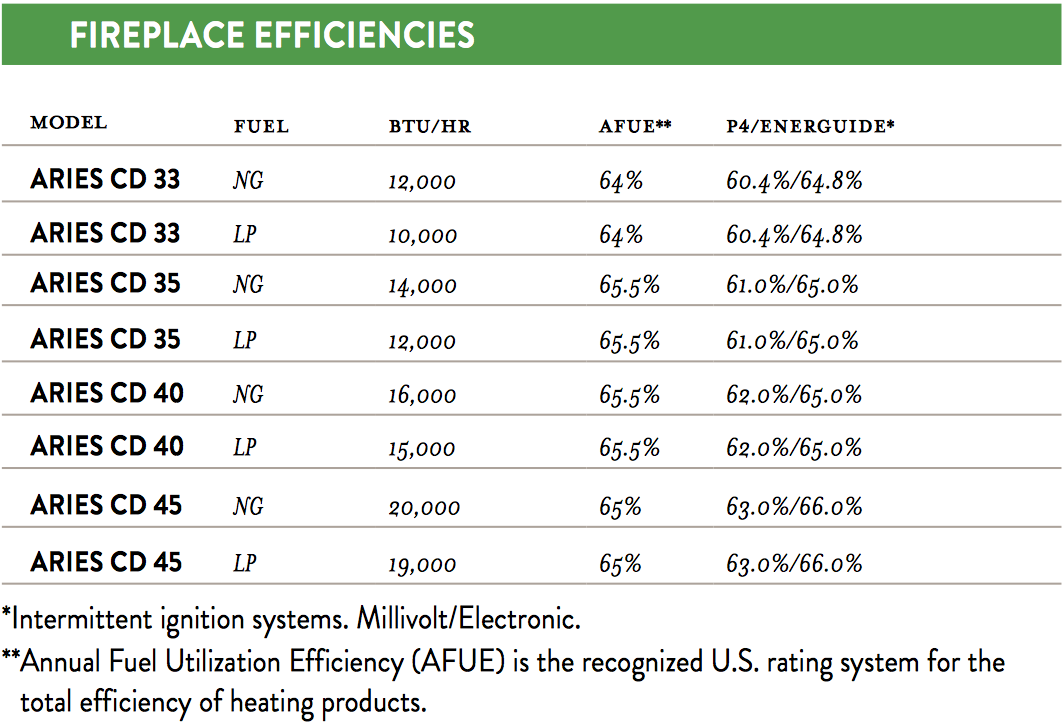 Aries CD Fireplace Efficiencies
