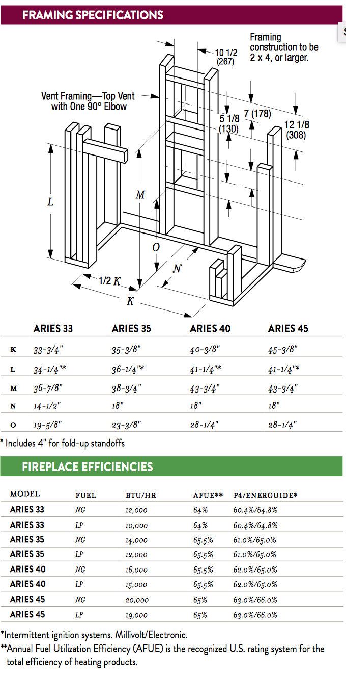 Aries Gas Fireplace Framing Dimensions and Fireplace Efficiencies