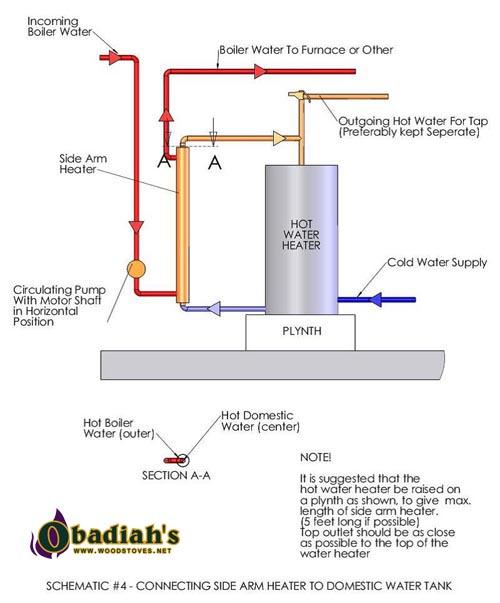 Portage & Main Ultimizer BL34-44 Boiler by Obadiah\'s Woodstoves
