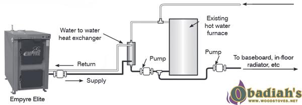 Empyre Elite 100 Epa Indoor Wood Boiler Furnace