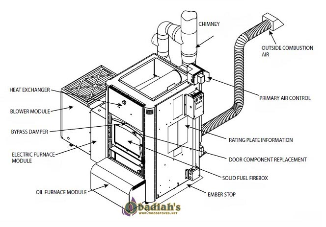 american standard freedom 80 furnace diagram