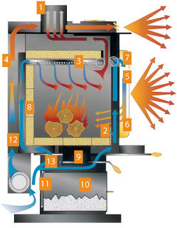 Cut-away view of EPA Non Catalytic Wood Stove Convection Heater
