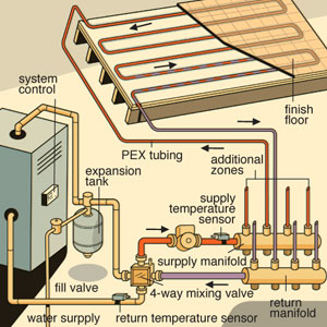 Boiler Proper Installation With Mixing Valve System Optimizer