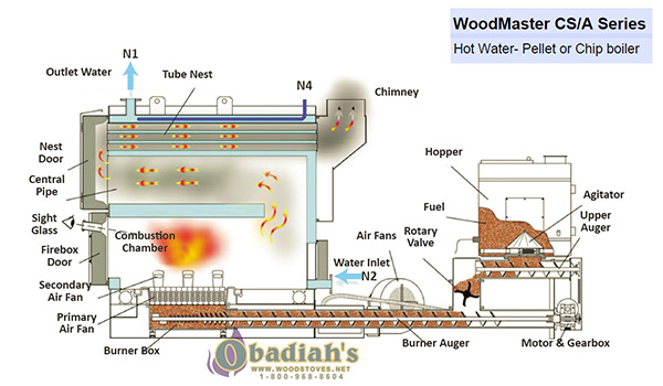 woodmaster commercial forced air furnace by obadiah s woodstoves rh woodstoves net forced air furnace parts diagram forced hot air furnace diagram